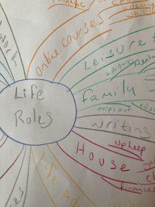 Life roles mind map